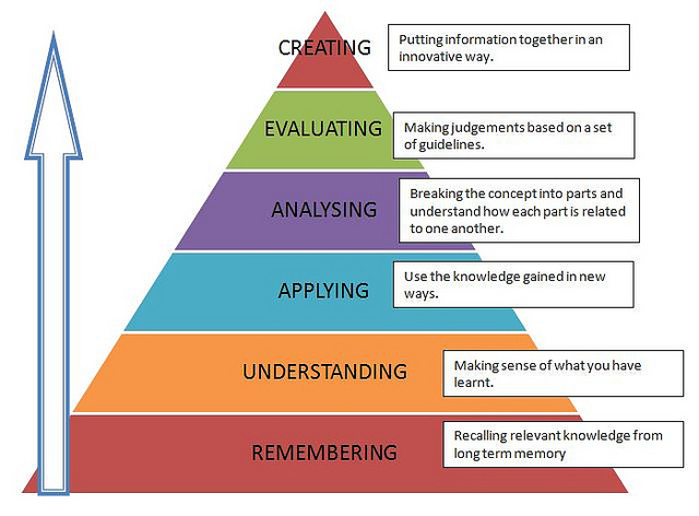 Incorporating Bloom's taxonomy in learning domains (cognitive, psychomotor, and affective).